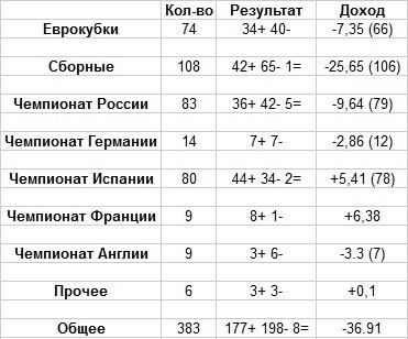 Общая статистика ставок В. Уткина